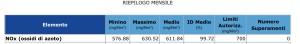 tabella 2 riepilogo mensilee